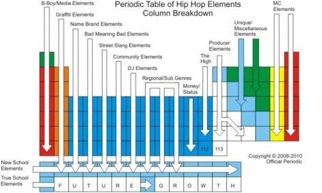 Periodic Table of Hip Hop Elements: Breakdown of Columns