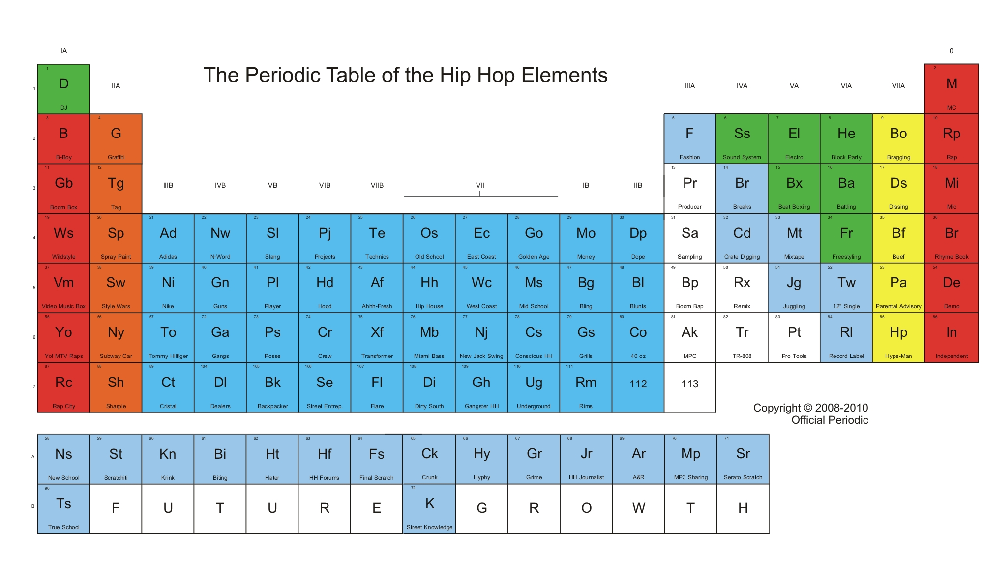 The periodic tableofthehiphopelements the mixtape museum mxm the periodic tableofthehiphopelements urtaz